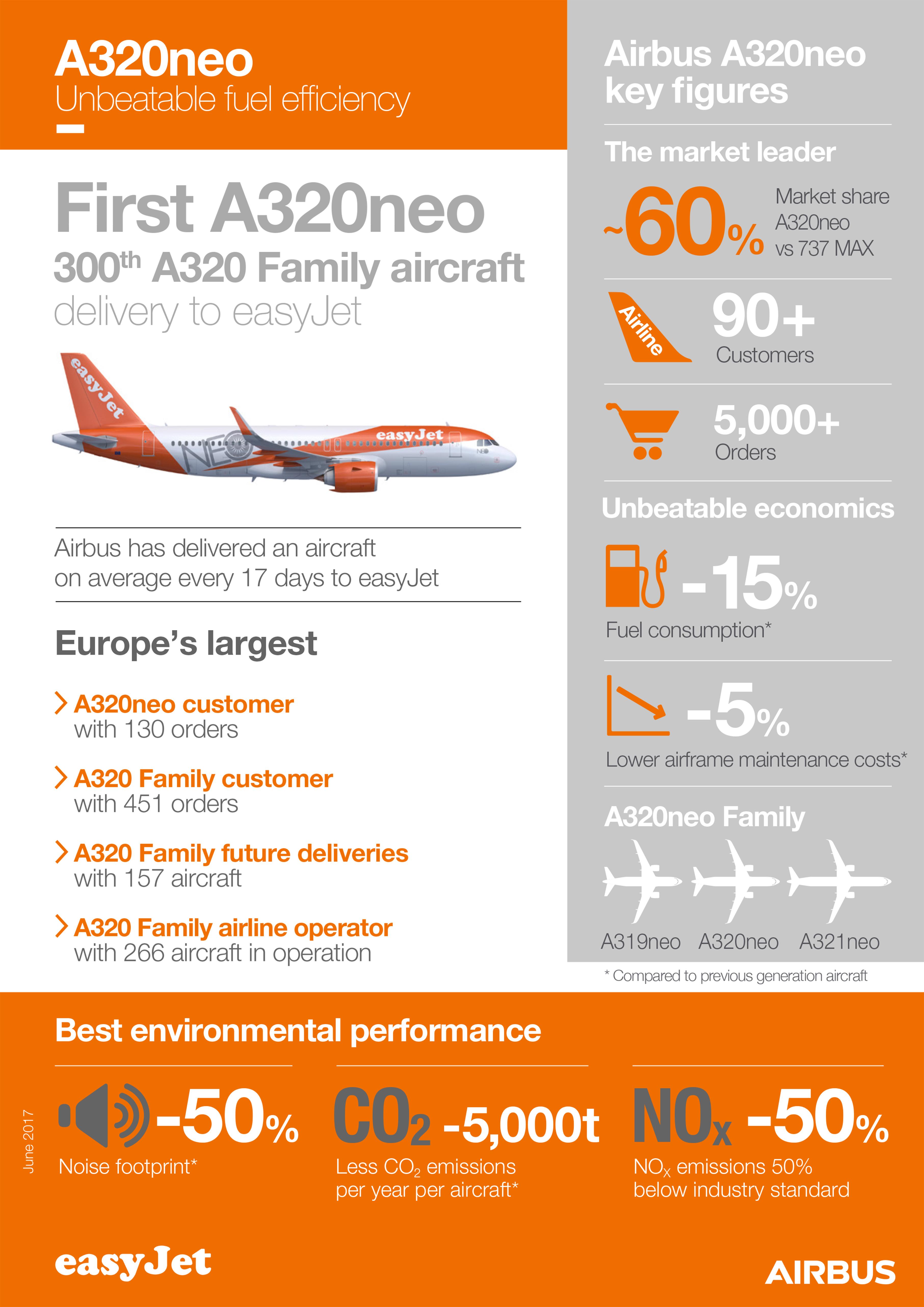 easyjet vola A320Neo